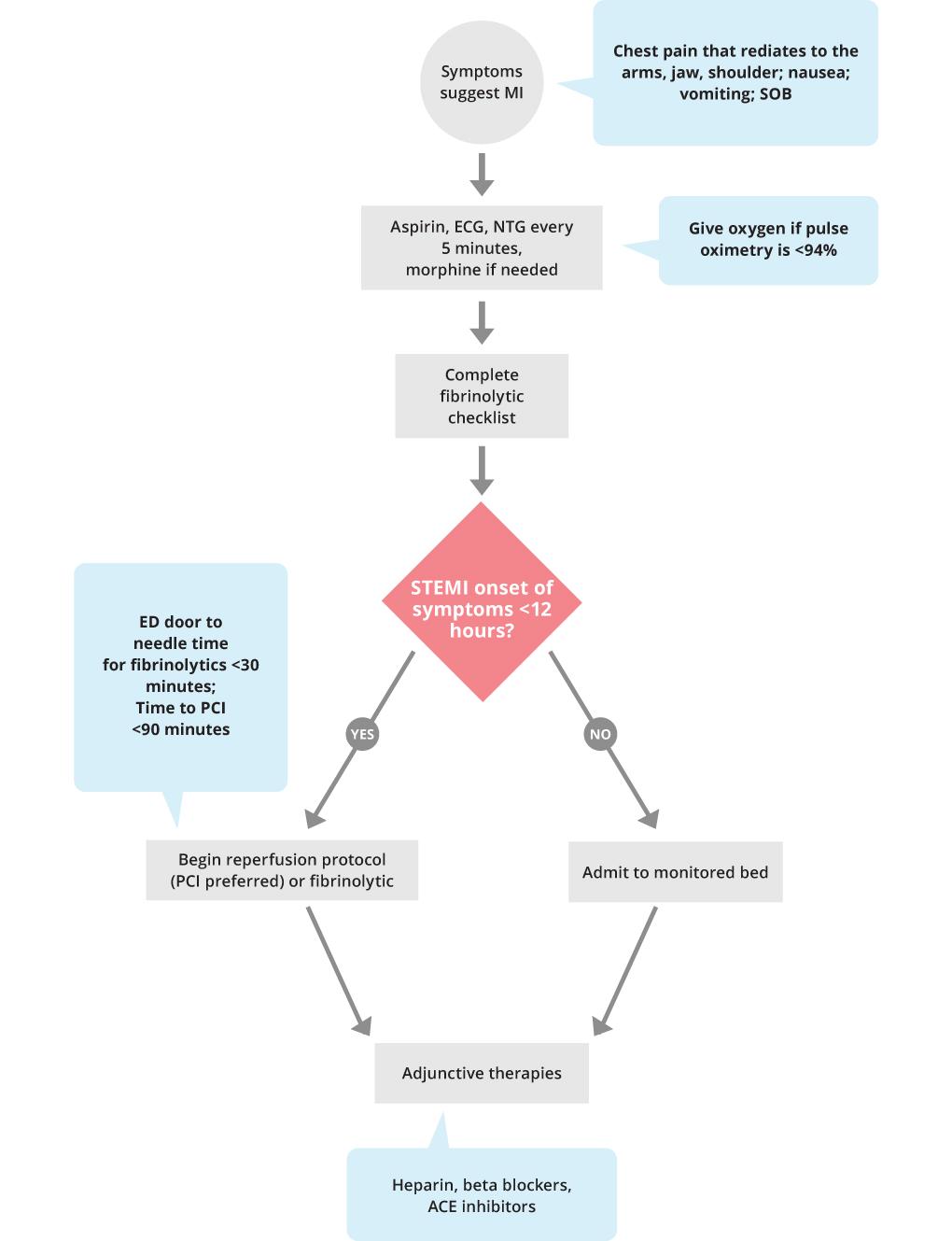 ACLS Acute Coronary Syndrome Algorithm