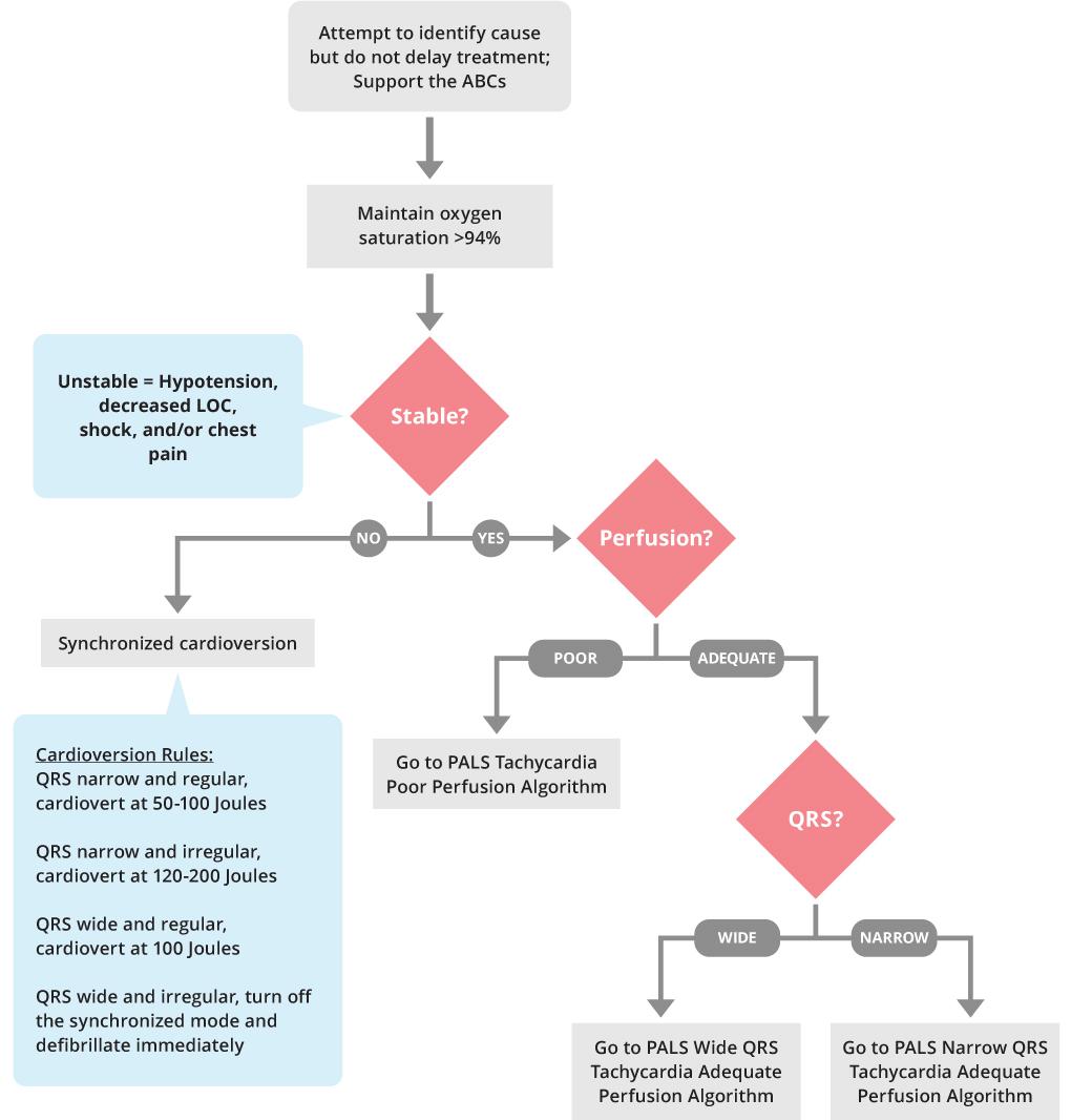 PALS Tachycardia Initial Management Algorithm