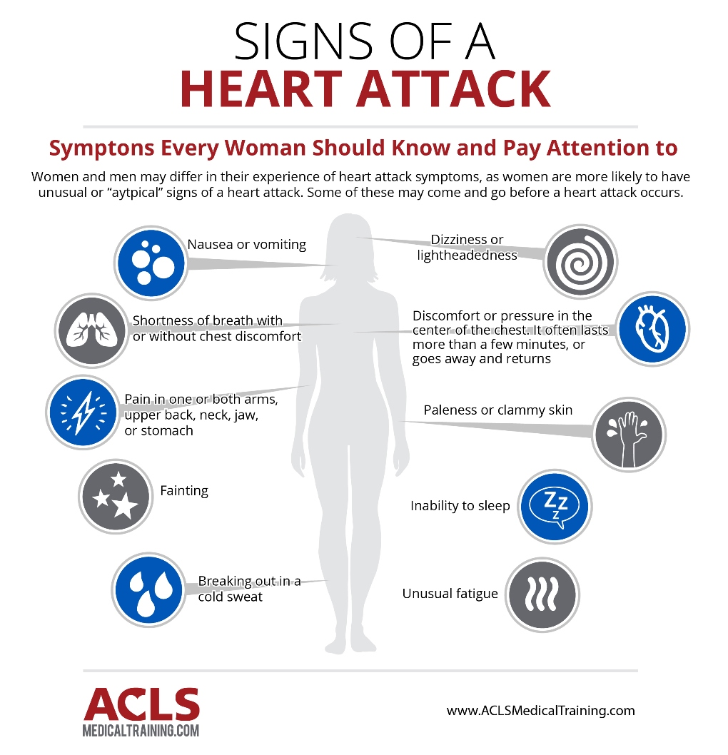 A Woman S Heart Attack