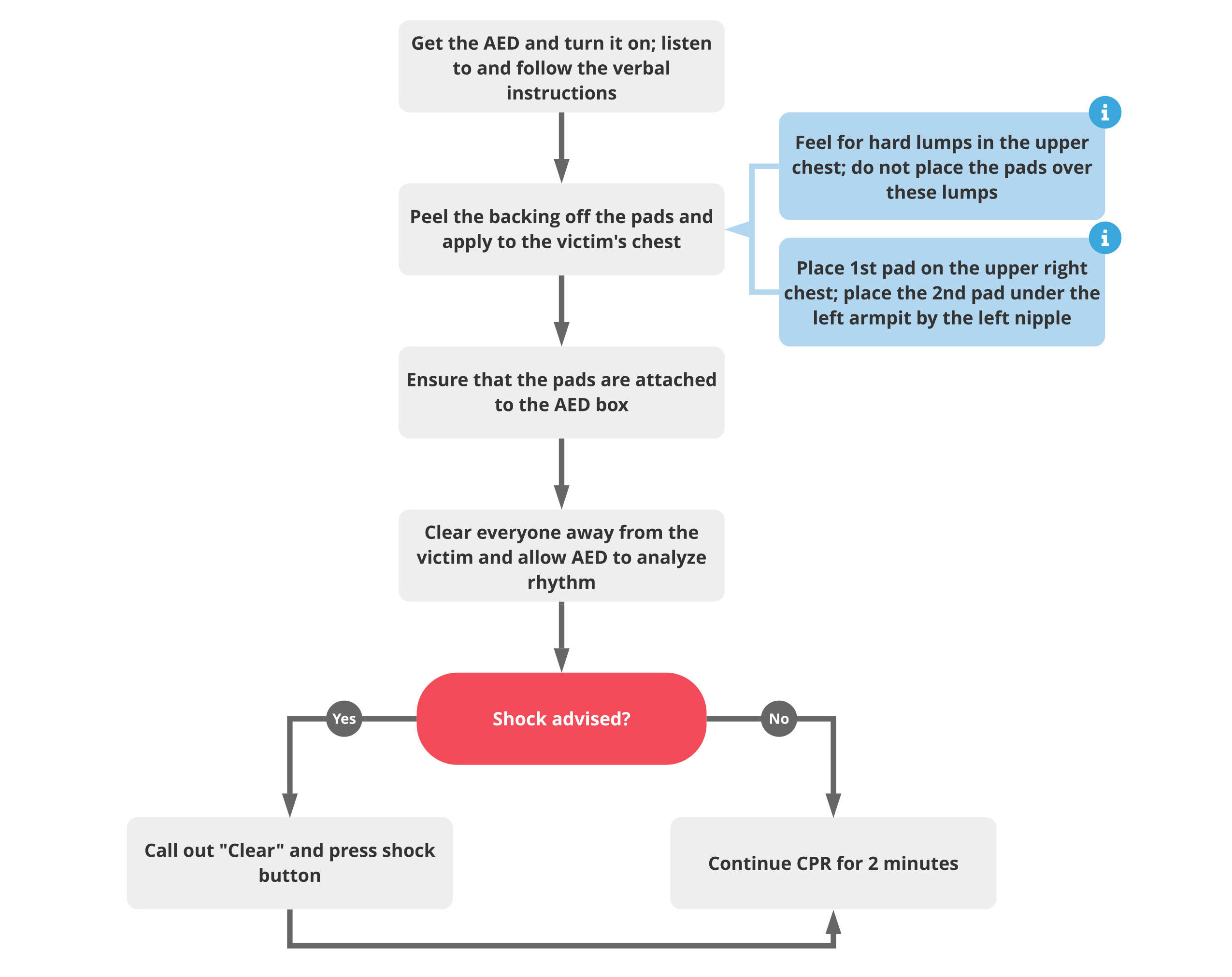 algorithm bls aed acls medical training
